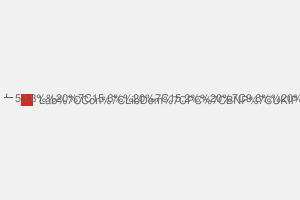2010 General Election result in Ogmore